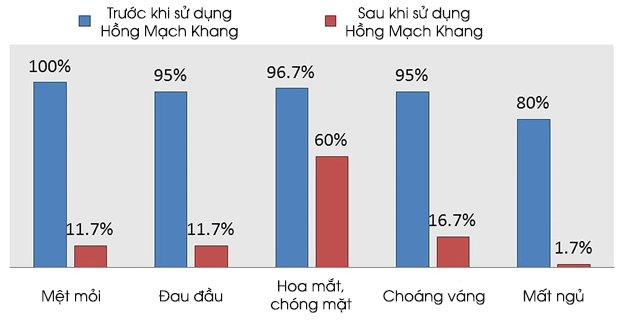 Sản phẩm Hồng Mạch Khang giúp giảm rõ rệt các triệu chứng huyết áp thấp